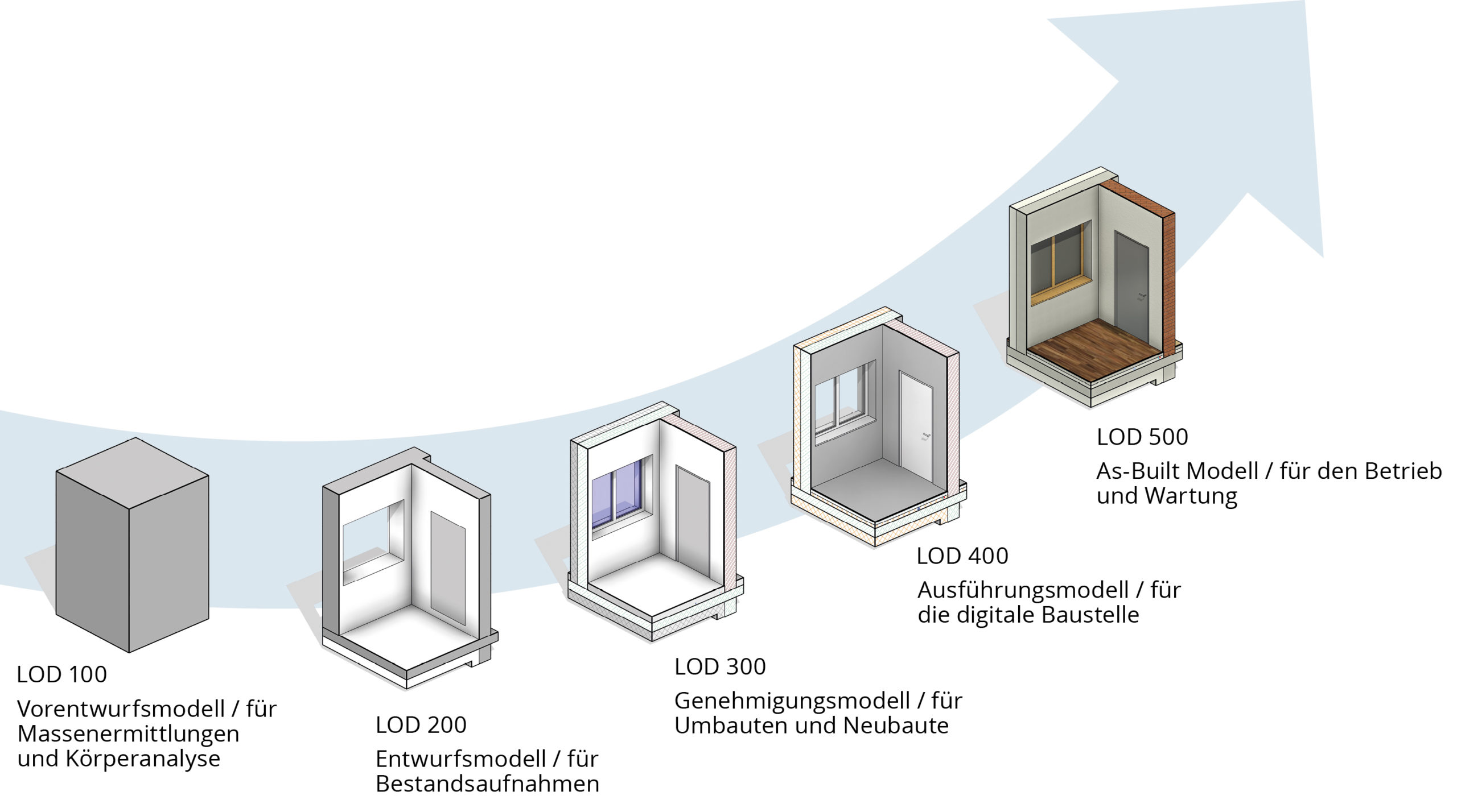LOD 100-500 Darstellung